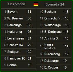 Clasificación de la Bundesliga