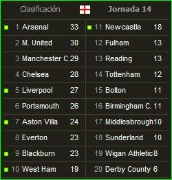 Clasificación de la Premier League