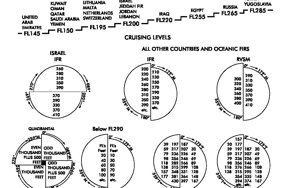 AEROPLANE SEPARATION: Flight level