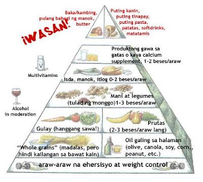 Ang alternative food pyramid na nakasaad dito ay galing sa Harvard
