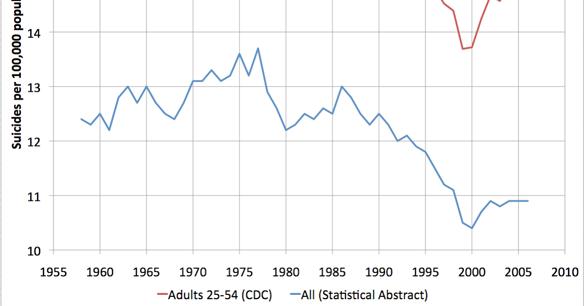 Early Warning: Suicide Statistics in the United States