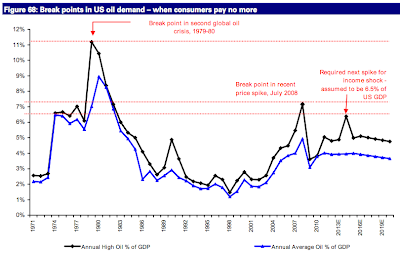 Deutsche Bank: $125 oil spike in 2012 thumbnail