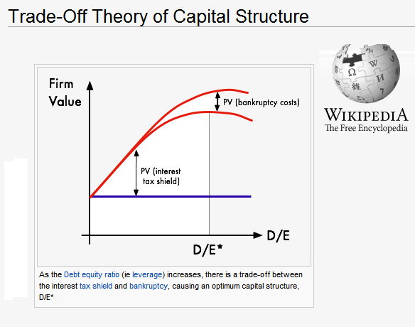 What is capital structure theory?