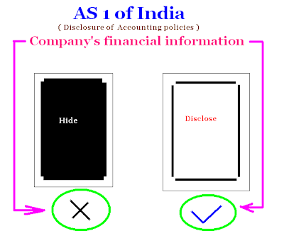 Accounting Standards in India – Simple Explanation - Part