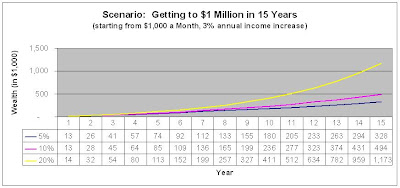 Passive Wealth Generation: From Zero to a Million Dollars in Five Measured Steps