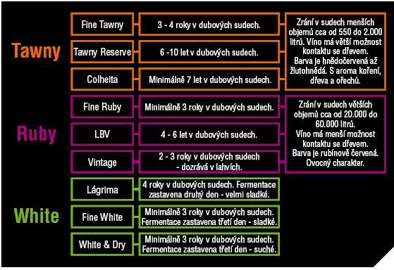 Rozdělení portské vína