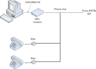 DSL Modem CPE