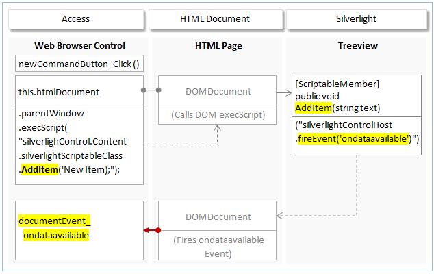 desktopWeb - Office Addins: Using Silverlight with Access