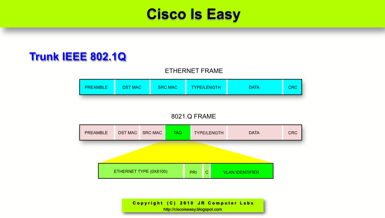 Cisco and System Security Basics: Lesson 15 - VLANs Overview