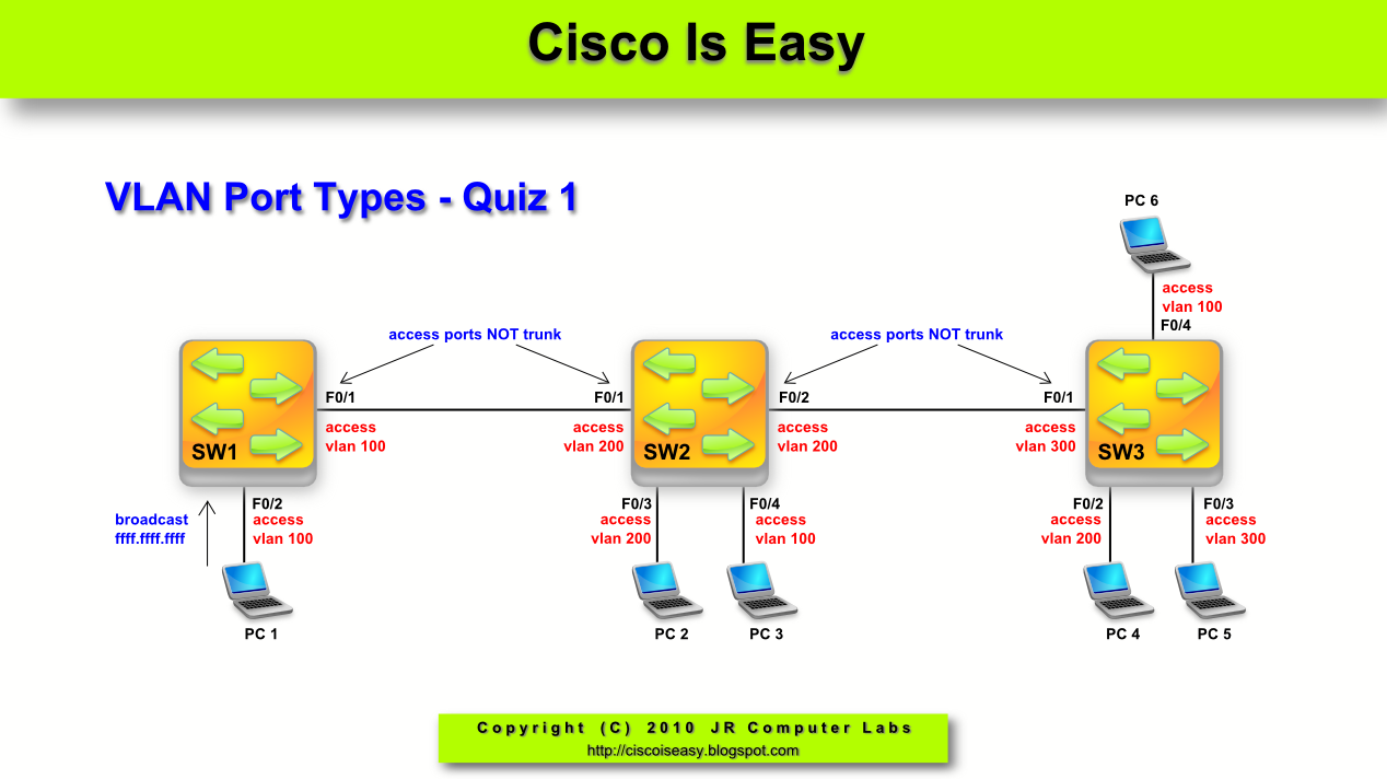 Inter VLAN Routing A Cisco Router