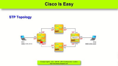 Lesson 22 - Spanning-Tree Cisco Enhancements