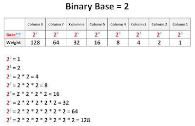 5 decimal base binary options