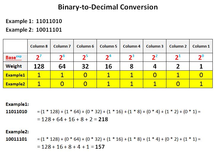 Learn binary code easy