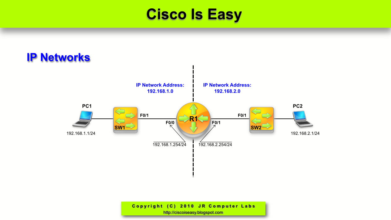 lesson 28 ipv4 address dissected part 2 learning cisco for a