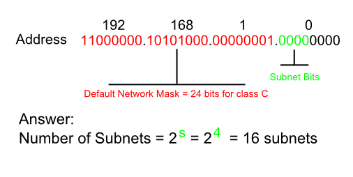 Related Keywords & Suggestions for subnetting examples