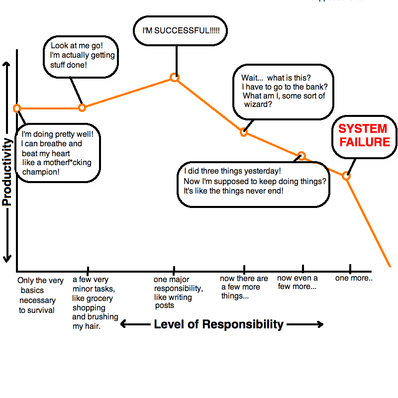A graph showing the relationship between increasing level of responsibility and decreasing level of productivity.