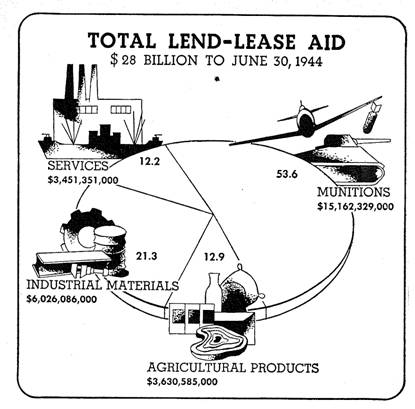 thamanjimmy: History of the Lend-Lease Program