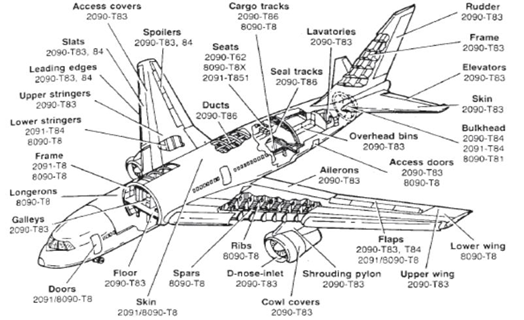 Diagram Of An Airplane Wing Com