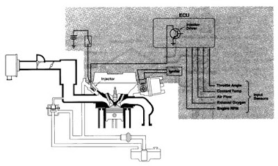 Apa yang di maksud dengan Efi (Electronic Fuel Injection ...