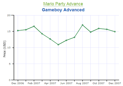 Mario Party Advance Gameboy Advance Price Chart