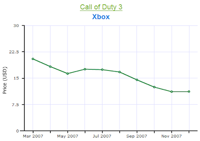 Call of Duty 3 Xbox Price Chart 2007