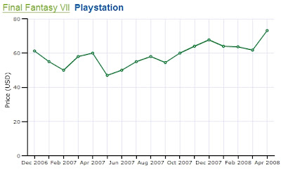 Final Fantasy VII Price Chart