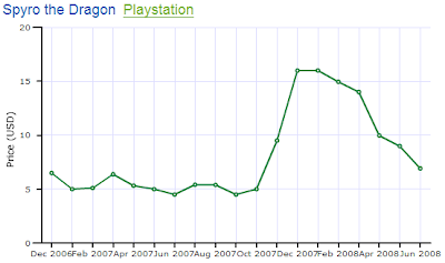 Spyro the Dragon PS1 Price Chart