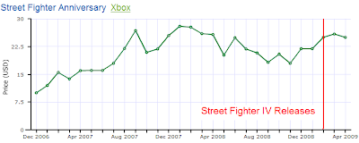 Street Fighter Resale Prices Before SFIV Releases