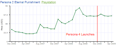 Persona 2 Prices After Persona 4 Launches