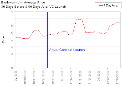 Earthworm Jim Genesis Resale Value Before & After VC Launch