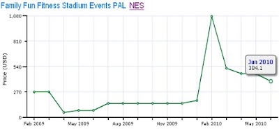 PAL Stadium Events Price Chart