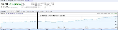 Nintendo E3 Stock Price