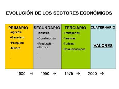 Innovación: LOS SECTORES ECONÓMICOS