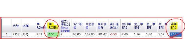 STOCK的BLOG: 合併報表淺釋-鴻海與權值股為例