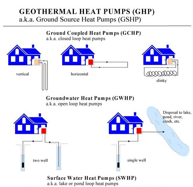 Groundsource Geothermal The 30 Solution