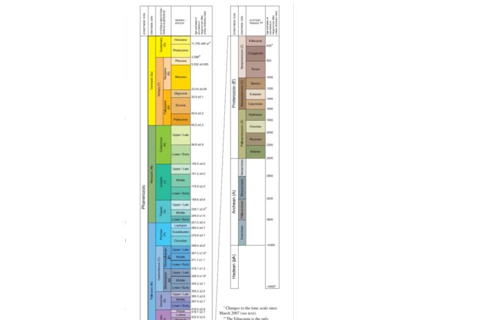 Arizona Geology Usgs Releases New Geologic Time Scale