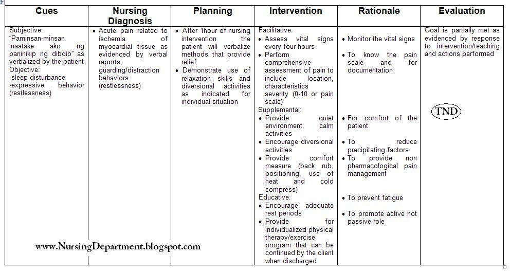 Acute pain nursing care plan nursing care plan examples.