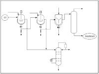 Pabrik Biodiesel
