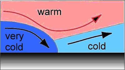 También es posible que el aire detrás del avance de un frente frío, sea más templado que el aire frío que es adelantado, se forma un frente ocluido cálido (figura 5b).