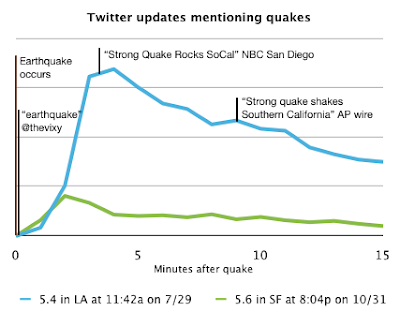 twitter earthquake los angeles news
