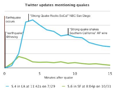 twitter earthquake los angeles news
