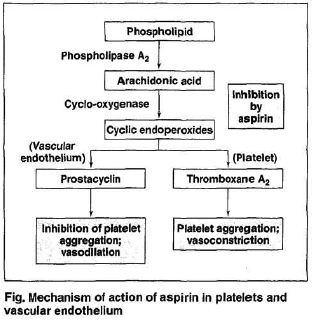 """... doses simply because it """"selectively"""" inhibits Thromboxane A-2 and  affects the balance in favour of Prostacyclin, which inhibits platelet  function."""