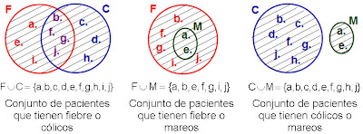 Aritmtica conjuntos diferencia de conjuntos se llama diferenca de dos conjuntos a y b a menos b y se escribe a b al conjunto formado por todos los elementos que ccuart Choice Image