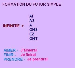 Pour former le futur on ajoute les terminaisons suivantes à l infinitif d un  verbe régulier. Dans le cas des verbes finis en -RE il faut supprimer le E  ... 8079d49ea7cc