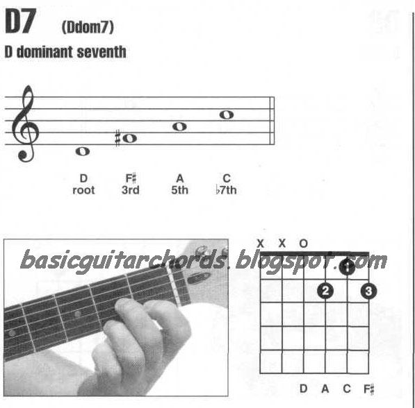Basic Guitar Chords  D...