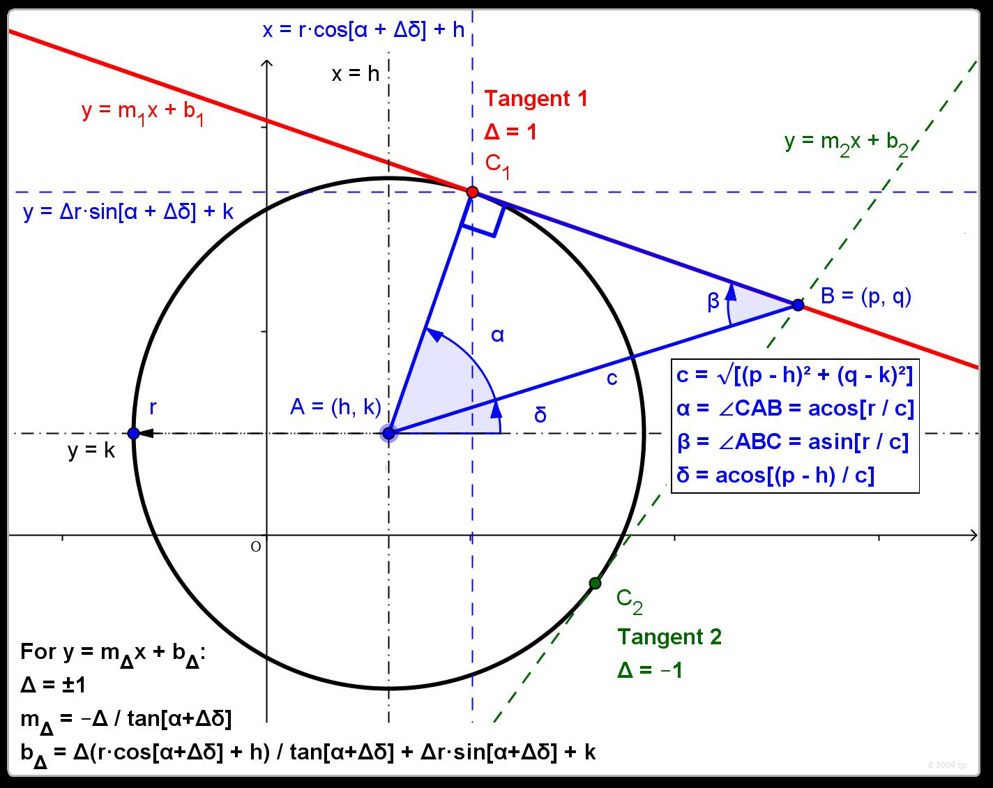 I Am With Stupid Equation Of Lines Tangent To Circle
