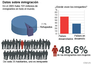 Estadísticas población migrante