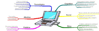 Dimensions de la Competència digital