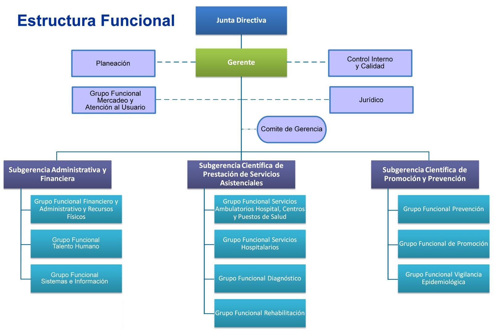 Administración De Personal Estructura Organizacional