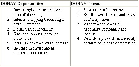 External & Internal SWOT Analysis